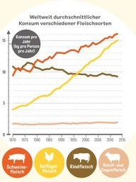 Konsum der weltweit dominierenden Fleischsorten Rindfleisch, Schaf- und Ziegenfleisch, Schweinefleisch und Geflügelfleisch von 1970 bis 2013 in kg pro Person pro Jahr (Schlachtgewicht). Daten von FAOSTAT, 2018.