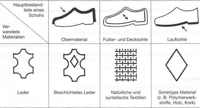 Schuhmaterialkennzeichnung: An diesen Symbolen erkennt man, aus welchen Materialien ein Schuh besteht