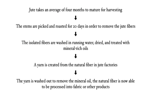 what is jute – manufacturing process