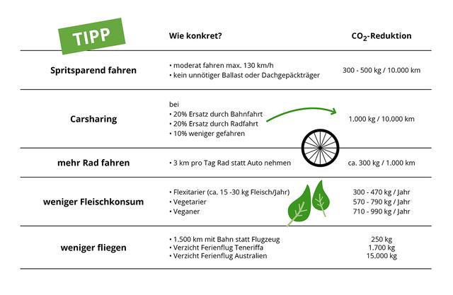CO2-Reduktion tipps klimafreundlich leben