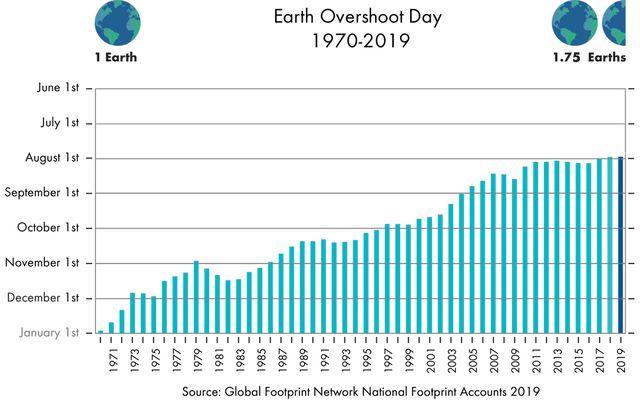 Earth Overshoot Day 2019: Vergangene Daten