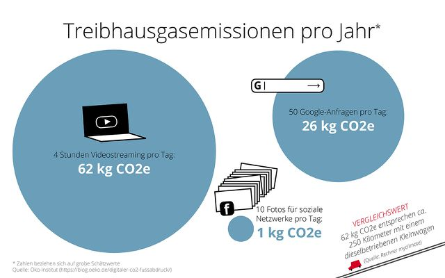 grafik CO2e datennetzwerke