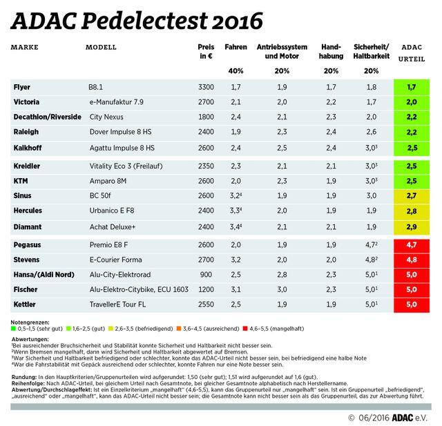 Elektrofahrräder: Ergebnisse des ADAC Pedelec-Test 2016