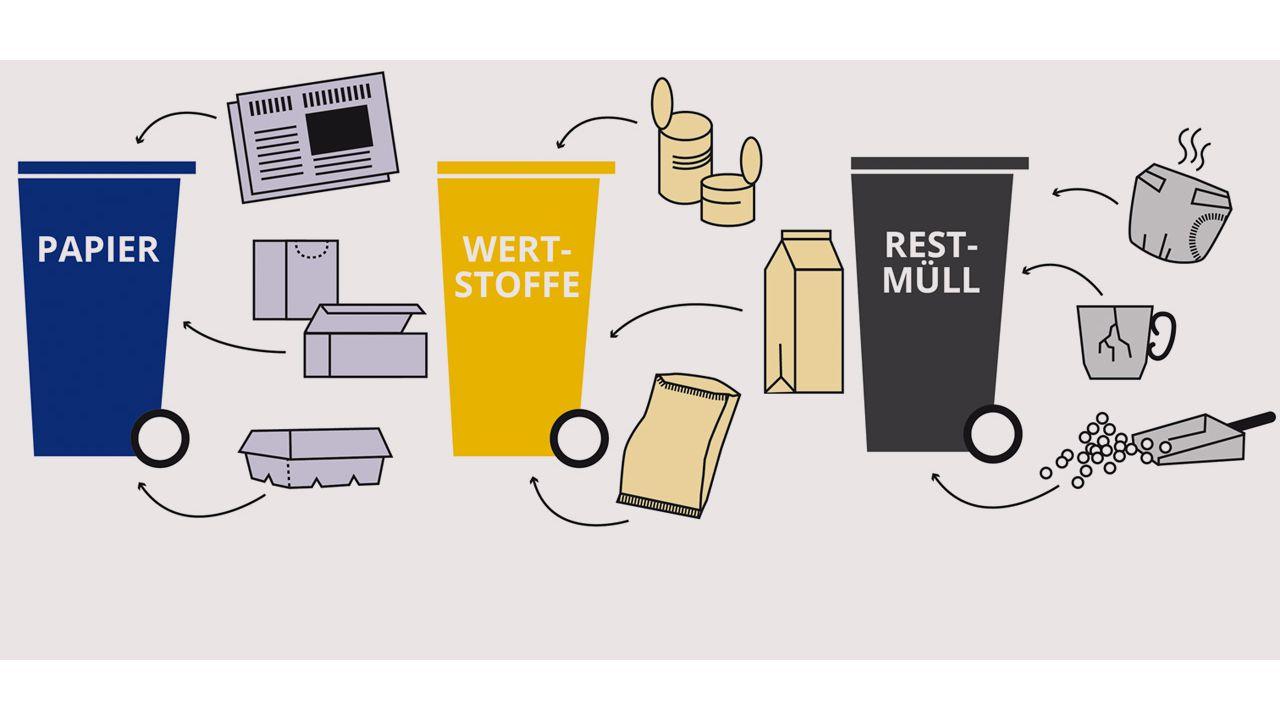 Mülltrennung & Recycling Die Fakten und wichtigsten Tipps – so ...