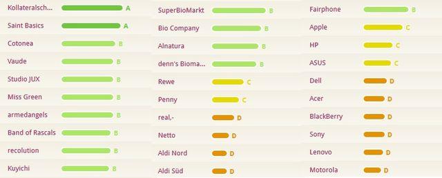 Rank a Brand bewertet die Nachhaltigkeit vieler Unternehmen.