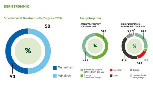 Greenpace Energy: Strommix