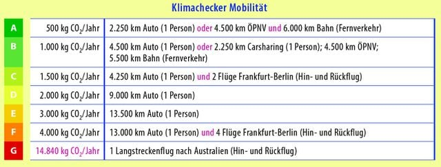 klimachecker mobilitaet