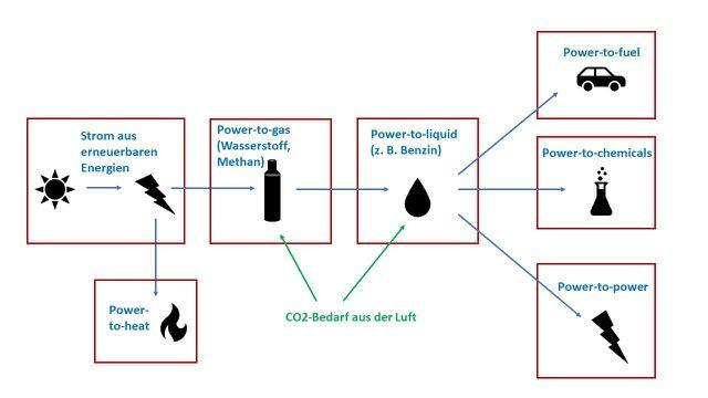 Power-to-X: Elektrische Energie lässt sich in andere Energieformen umwandeln.