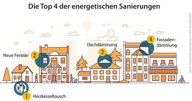 energetische Sanierung EthikBank