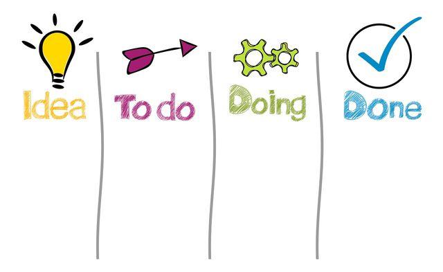 Mit einem Kanban-Board organisierst du einfach und schnell Projekte.