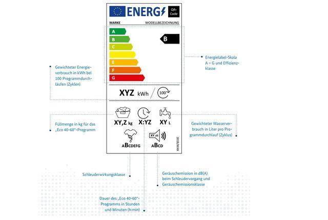 Neues EU-Energielabel für Waschmaschinen.