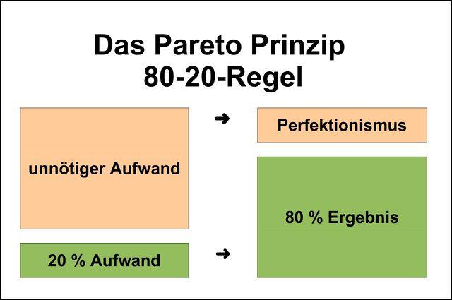 grafische Darstellung des Pareto-Prinzips.