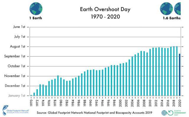 Der Earth Overshoot Day macht 2020 erstmals eine Pause