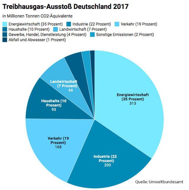 treibhausgasemissionen deutschland
