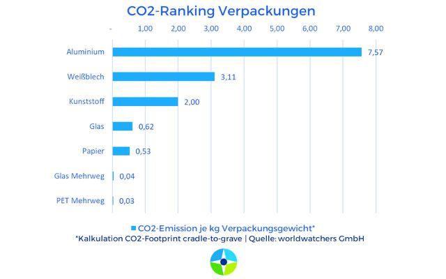 Klimabelastungen Verpackungen Worldwatchers-Studie