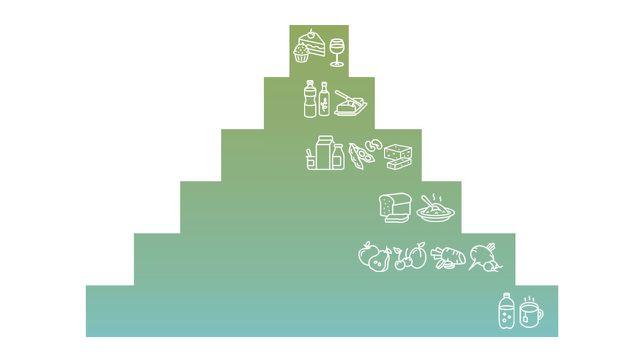 Die vegane Ernährungspyramide besteht aus sechs Stufen.