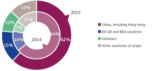 EU-Kommission: gefährliche Produkte kommen meist aus China