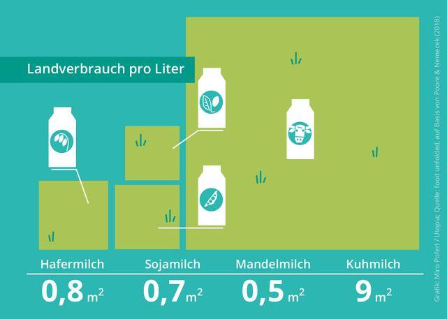 Ökobilanz Pflanzenmilch vs. Kuhmilch, Landverbrauch