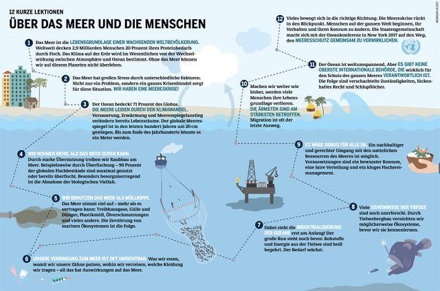 Meeresatlas 2017: Grafik Das Meer und die Menschen