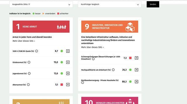 Die Indikatoren zum ersten SDG-Ziel im Portal.