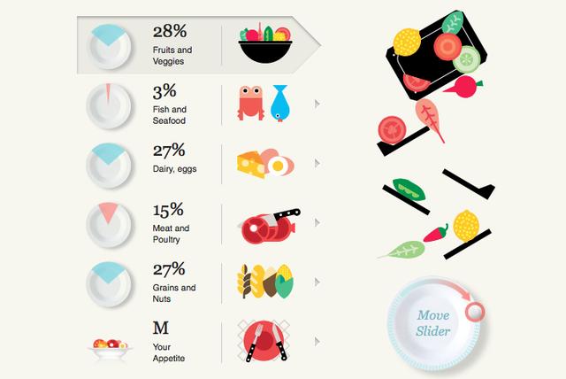 Slavery Footprint: Wie viel Obst und Gemüse, Fisch, Milchprodukte, Fleisch und Getreide isst du?
