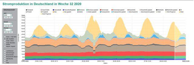 Strommix Deutschland (KW 32/2020)
