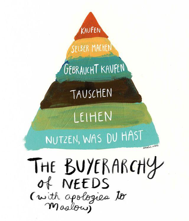 nachhaltig leben, pyramide, konsum