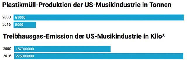 US-Musikindustrie