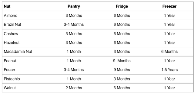 This chart shows how long different types of nuts will last.