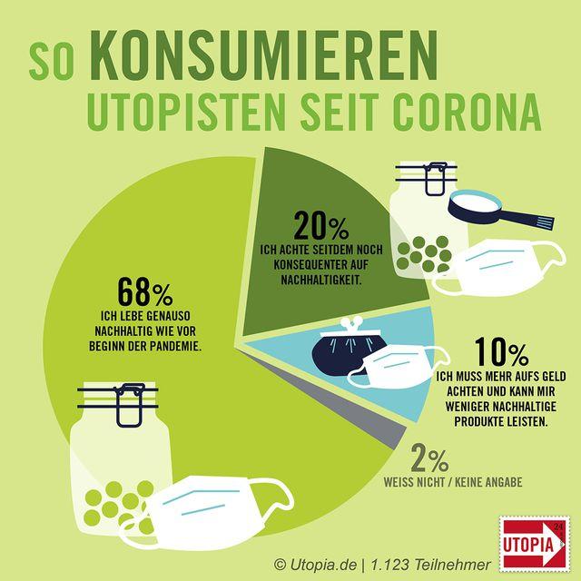 So konsumieren Utopisten seit Corona