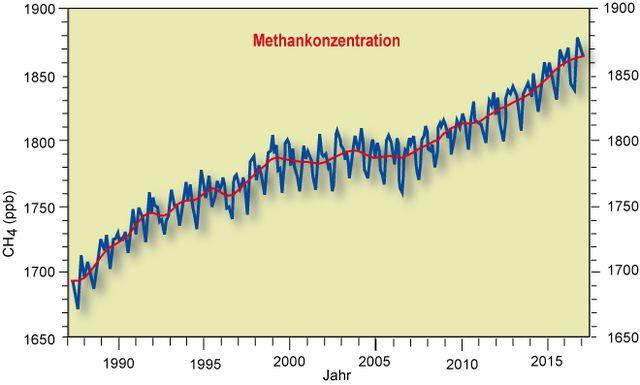 Methankonzentration weltweit 1987-2017