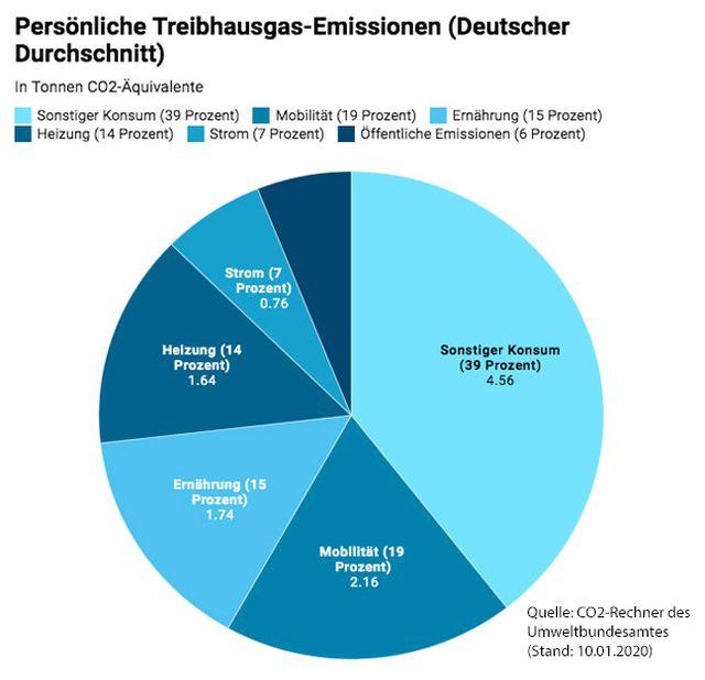 klimakiller deutscher durchschnnitt pro kopf