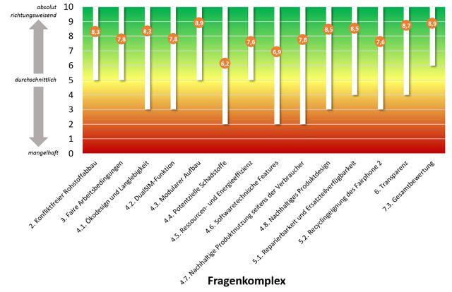 Einschätzung des Fairphone 2 laut Studie