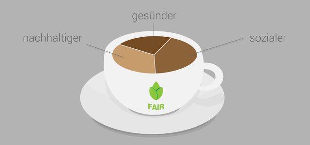 Fair-Trade-Kaffee: Es gibt gute Gründe dafür.