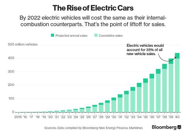 Absatz von Elektroautos: Elektroauto-Durchbruch in Sichtweite
