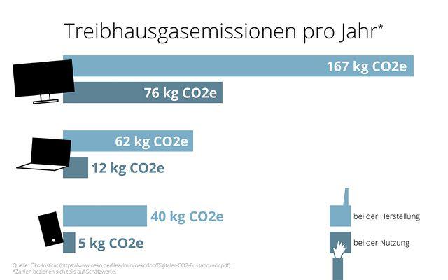 grafik CO2e herstellung nutzung