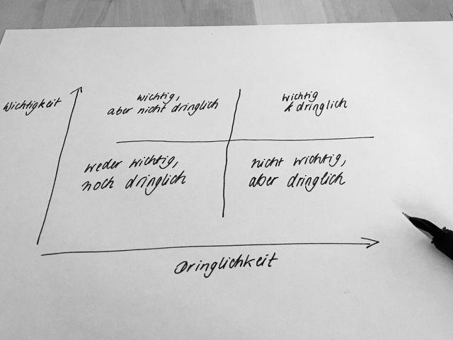 Das Eisenhower-Prinzip ordnet anfallende Aufgaben für mehr Selbstorganisation in vier Quadranten ein.