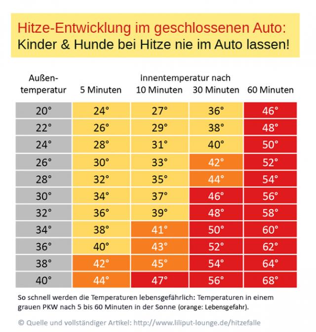 Kind im Auto: Bei Hitze lebensgefährlich