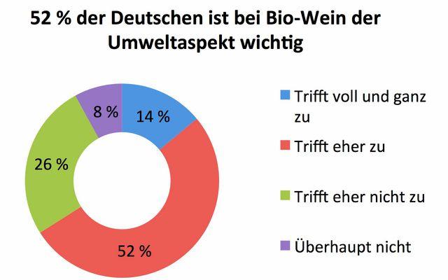 Für mehr als die Hälfte der befragten Deutschen ist der umweltschonende Anbau der Trauben und deren Verarbeitung unter ökologischen und fairen Bedingungen ein wichtiges Argument.