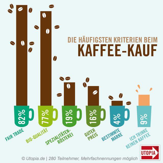 Kaffee: die Ergebnisse der Umfrage