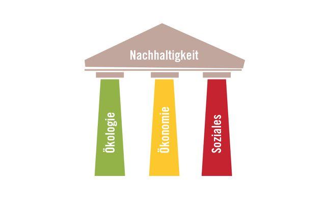 3 säulen nachhaltigkeit grafik 1